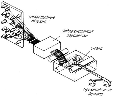 Рисунок 1-Схема изготовления